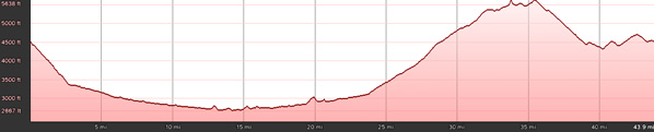 Cold Mountain Loop Elevation Profile